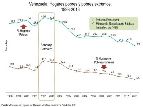 ven pobreza grafico