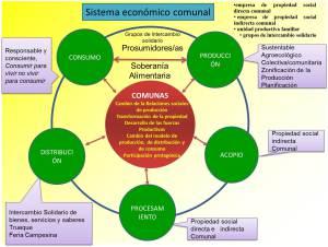 Economia Comunal-2