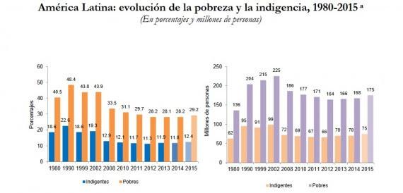 amlat pobreza 2015