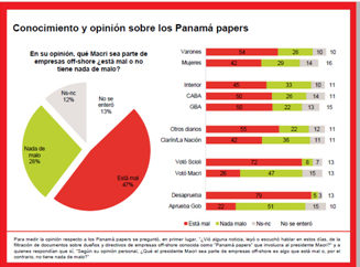 panama papers conocimiento