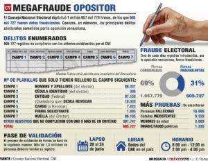 infografia revocatorio